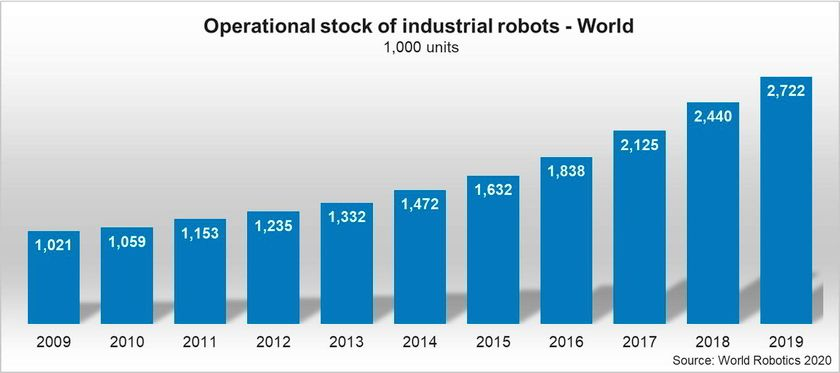© World Robotics 2020 Report
